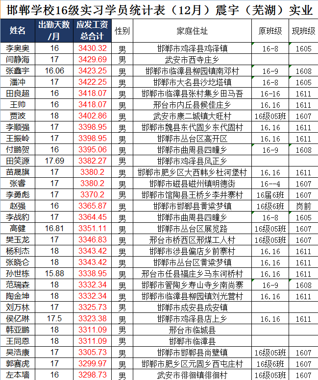 邯郸北方学校实习学生2017年12月份工资表